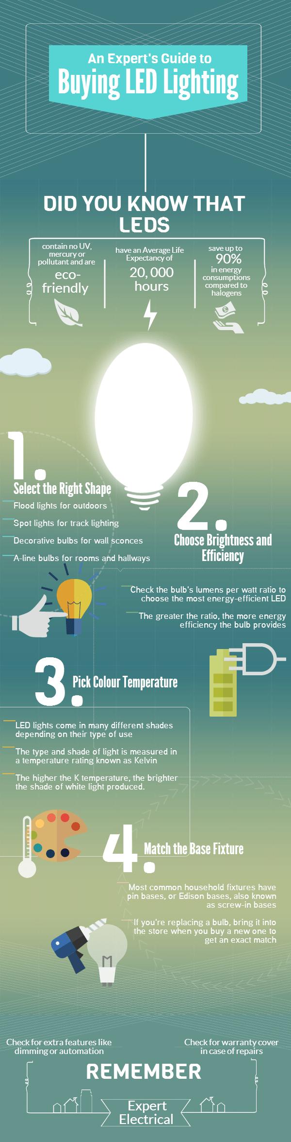 Jak wybrać właściwe LEDy – poradnik