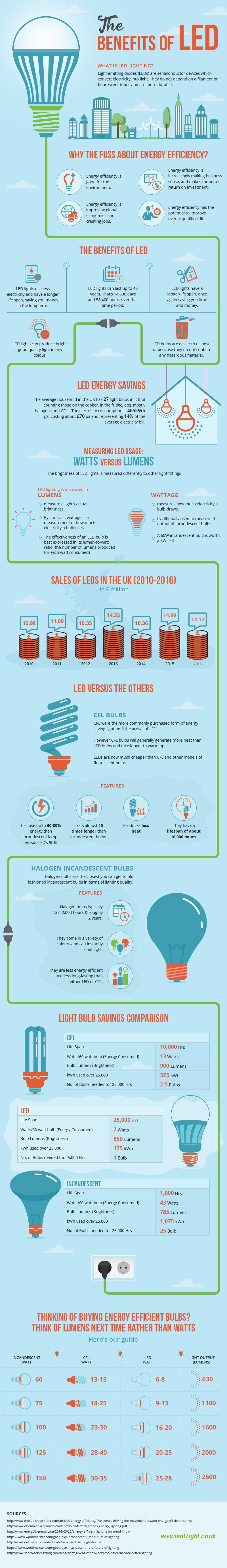 Korzyści płynące ze zmiany żarówek na LEDy