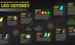 Krótka historia lampek LED - zobacz ile lat ma ten typ oświetlenia