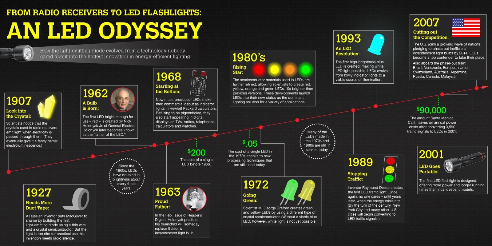 Infografika o historii lampek LED